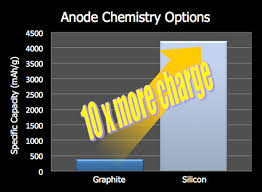graphite silicon anode